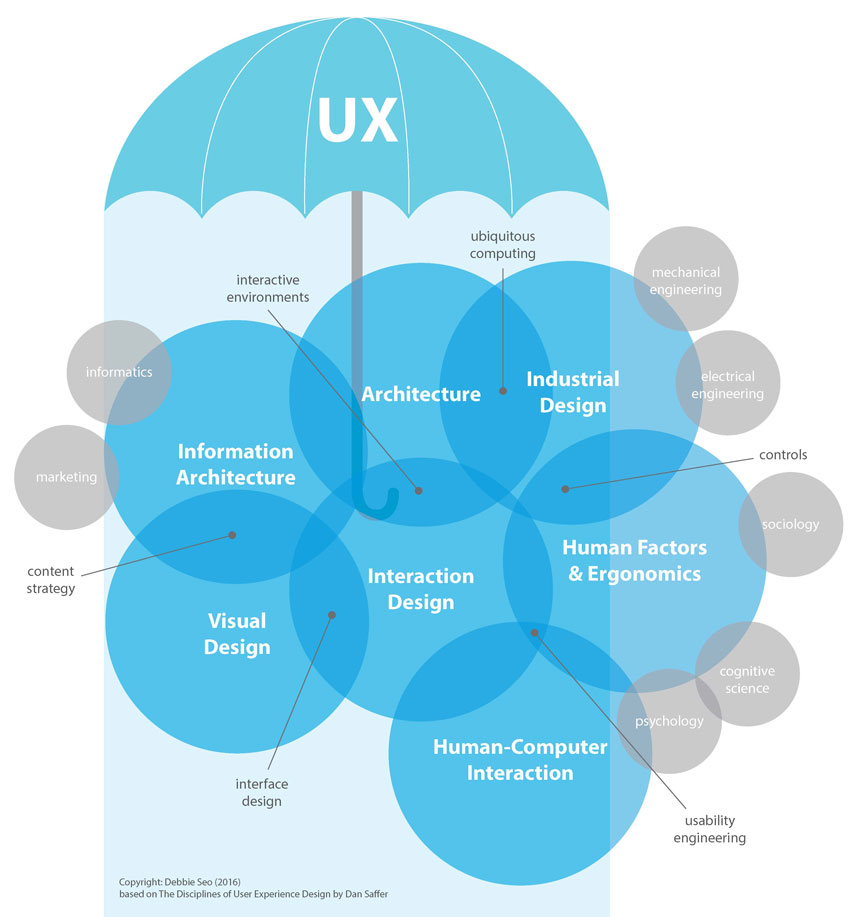 Ux in the context of industrial design nectar product for Product and service design